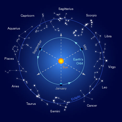 The Shifting of the Zodiac & Why Astrology Fails « The Skeptical ...