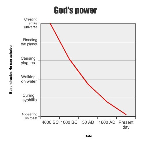 [Image: god-power-vs-time.jpg]