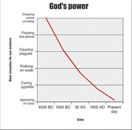 Gods Power vs Time